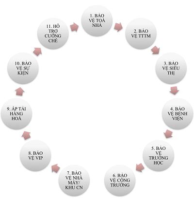 Quá trình hoạt động của Bảo An T&T